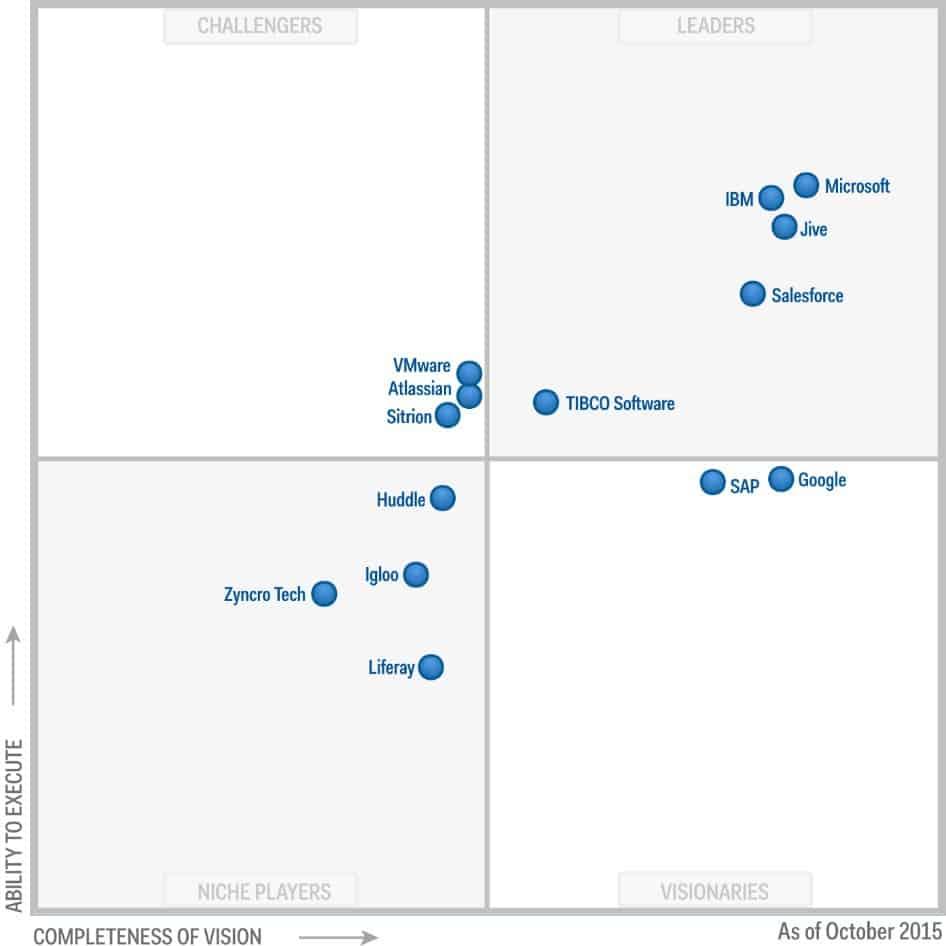 Gartner-recognizes-Microsoft-as-a-Leader-1