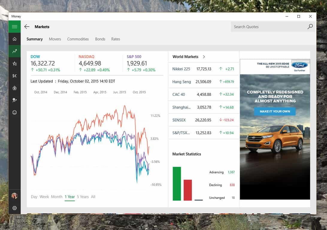 MSN Money Markets