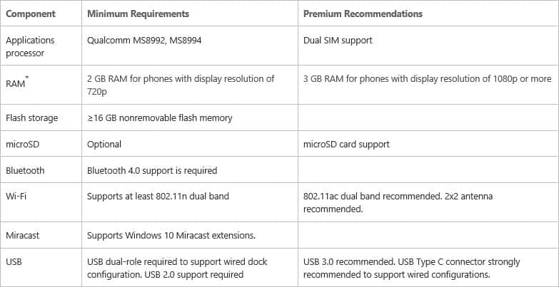 Continuum for phone general requirements.