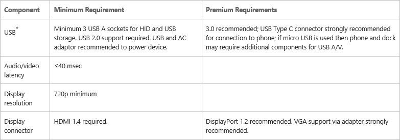 Continuum for phones wired dock requirements.
