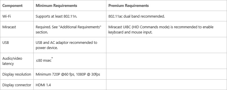 Continuum for phones wireless dongle requirements.