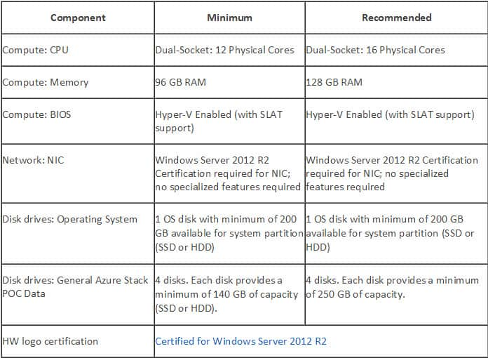 Azure Stack Hardware Requirements