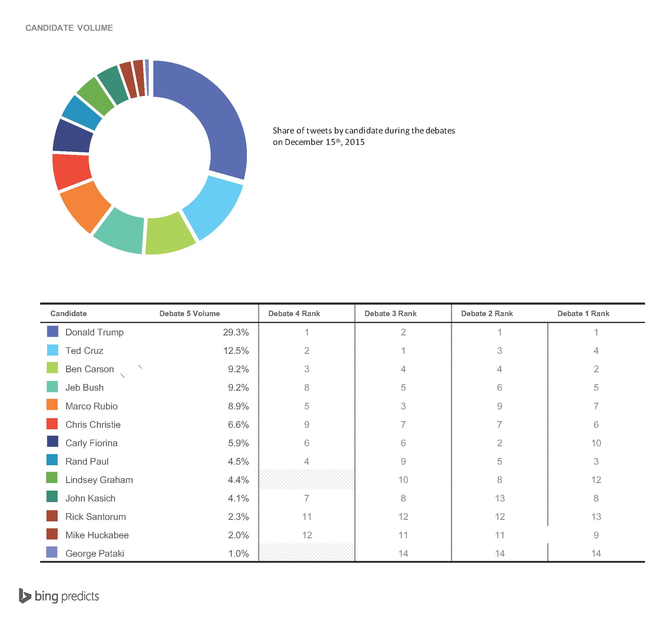 GOP-1215_Debate-CandidateVolume_MP1a