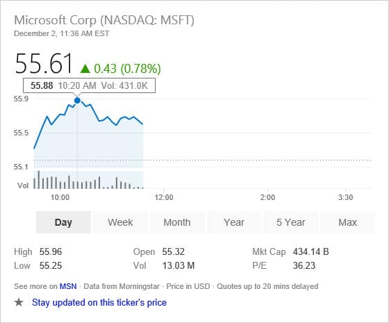 Today is a good day to own shares in MSFT.