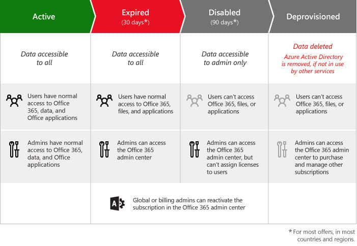 Office 365 for business subscription lifecycle