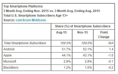 Comscore-Smartphone-Market-Share-US Windows phones fall to 2.8% U.S. market share, according to Comscore
