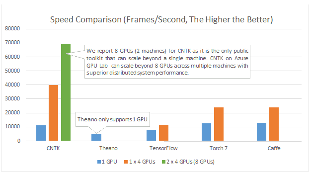 Cntk speed comparison