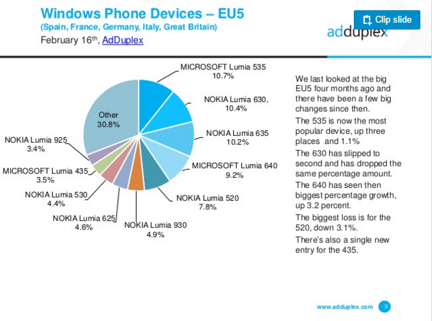 AdDuplex Windows phone hardware Versions - Europe