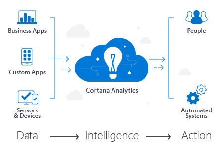 Cortana Analytics