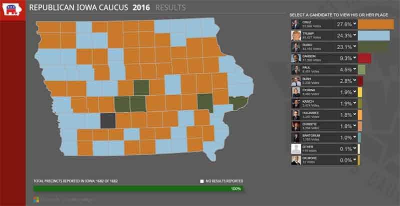 Iowa Caucus Republican results
