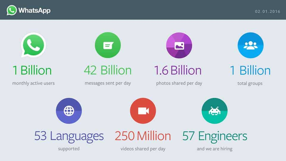 Whatsapp claimed 1 billion monthly active users in February 2016.