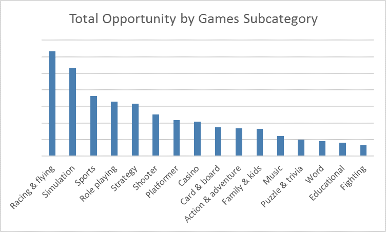 Windows store trends q4 2015 games opportunity
