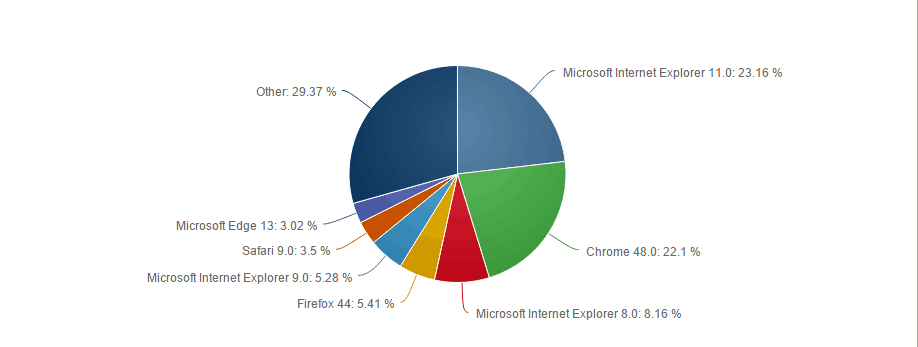 Desktop Browser Share by Version - Worldwide