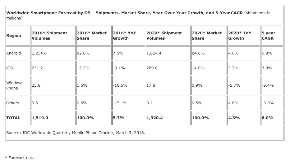 IDC 2016 Smartphone growth expectations