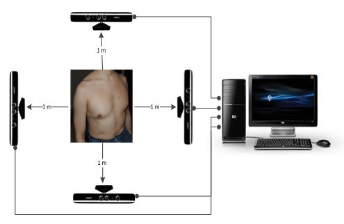 Kinect and identifying respiratory problems