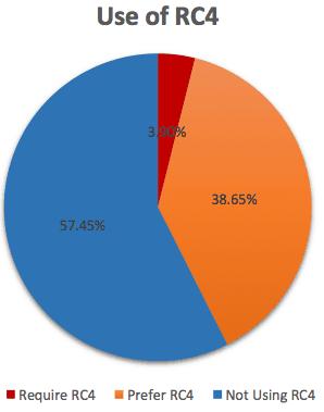 RC4 Internet usage.