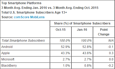 Top Smartphone Platforms US Ending January 2016