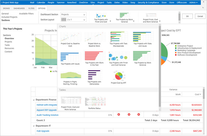 Project Portfolio Dashboard provides project managers efficient ways to collect and analyze data.