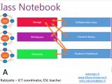 Onenote class notebooks helps teachers and students create e-portfolios - onmsft. Com - april 20, 2016