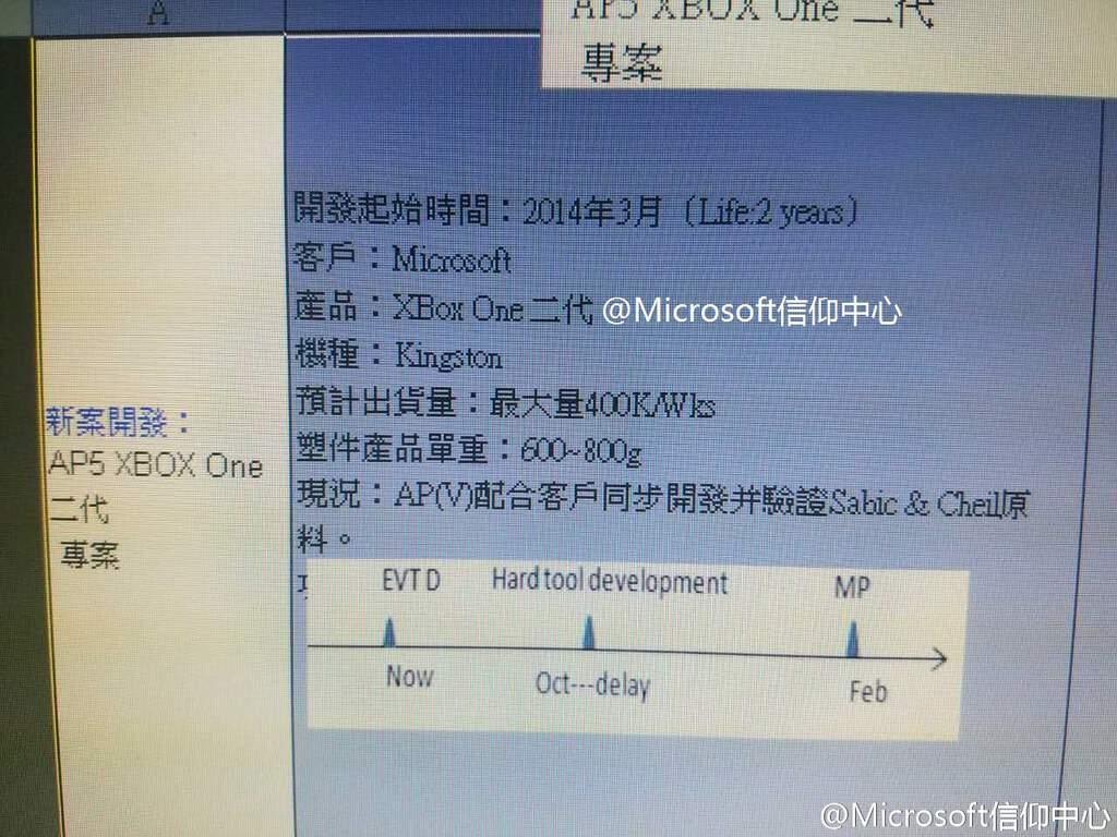 Xbox One II