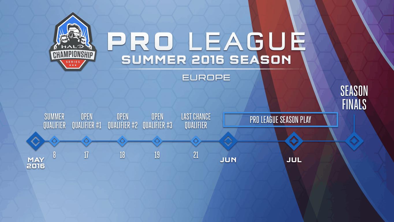Halo European Pro League Details
