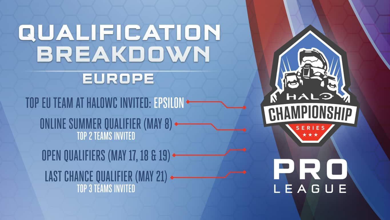 Halo European Pro League Qualifier Details
