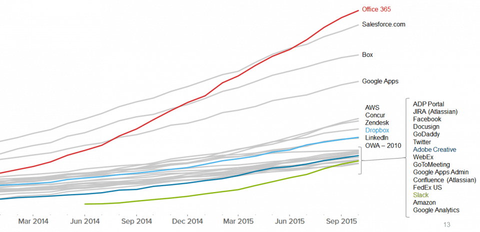 Office 365 rising faster than Google Apps still / Image credit Business Insider
