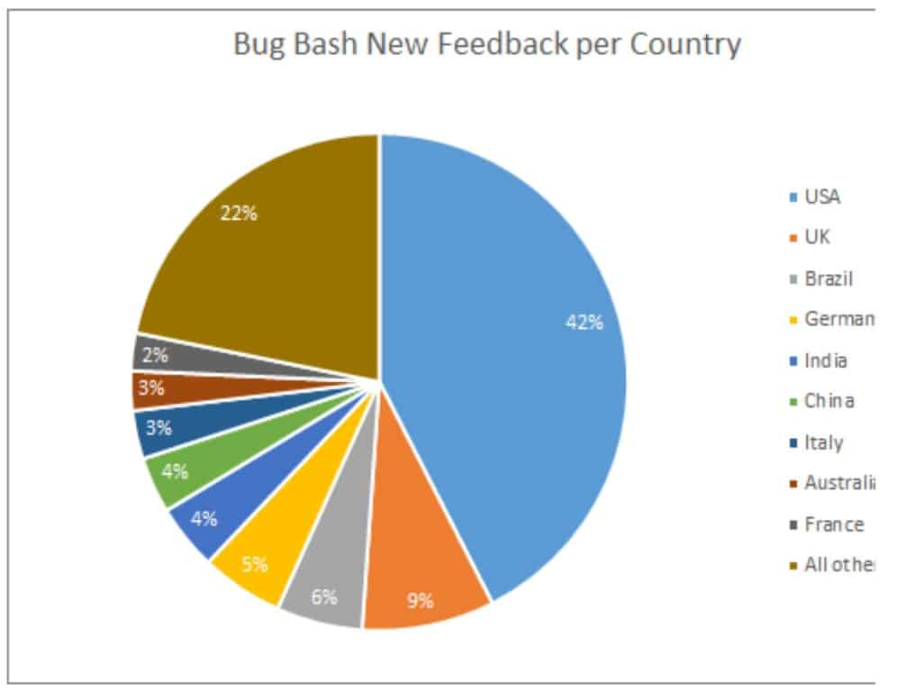 Global Bug Bash Coverage