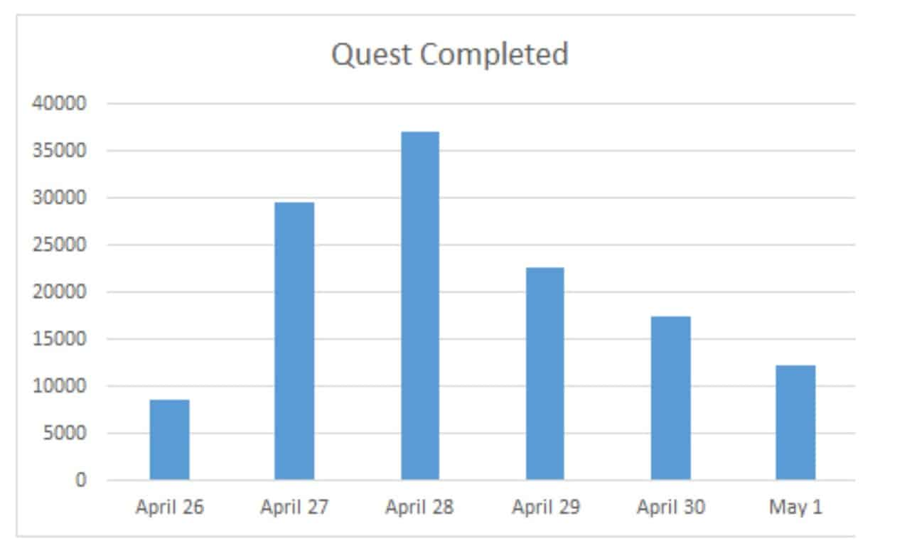 Quest Complete - Bug Bash