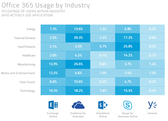 Report: office 365 is the dominant enterprise cloud service, used by 20% of companies - onmsft. Com - june 29, 2016