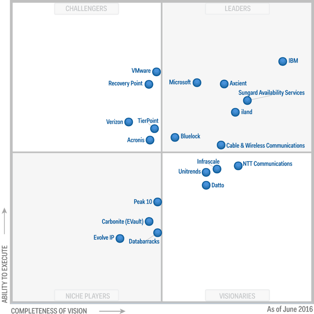 Microsoft is a Leader in another Gartner Magic Quadrant, this time for Disaster Recovery as a Service OnMSFT.com June 21, 2016