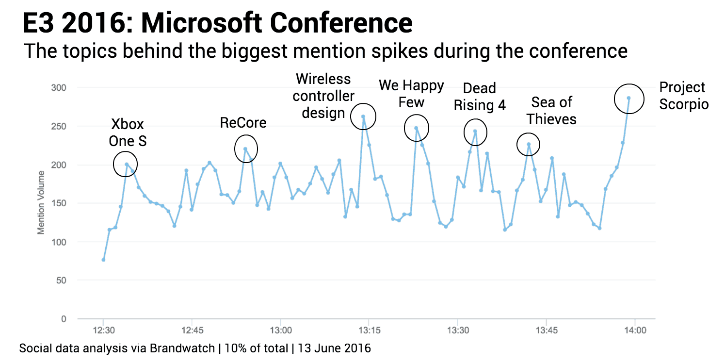 Brandwatch: Microsoft Conference at E3 2016