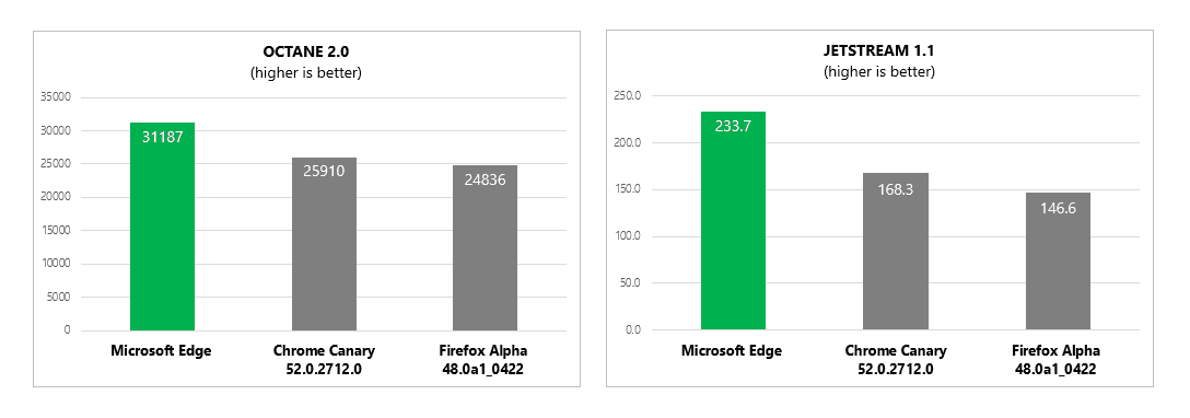 Synthetic benchmarks for Edge