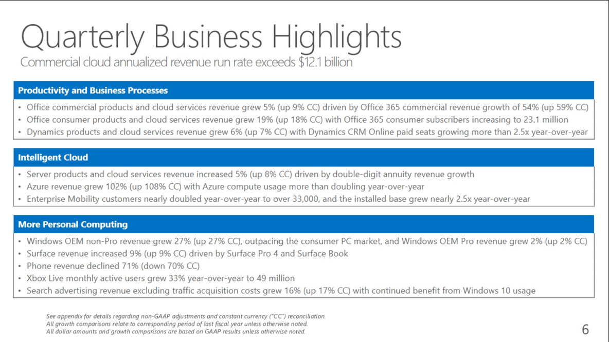 Azure revenue stands out with 102% growth for microsoft's q4 2016 earnings - onmsft. Com - july 19, 2016