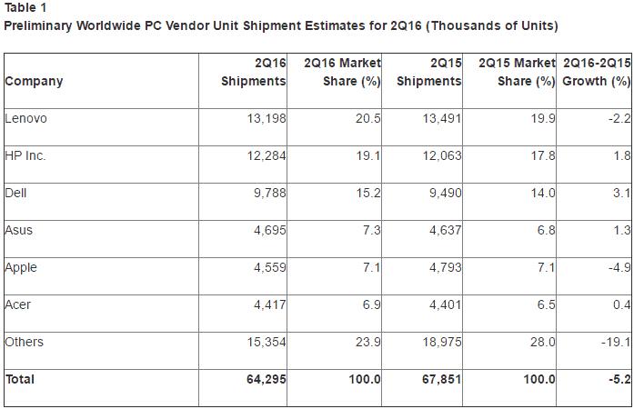 Gartner Worldwide PC sales for 2Q16