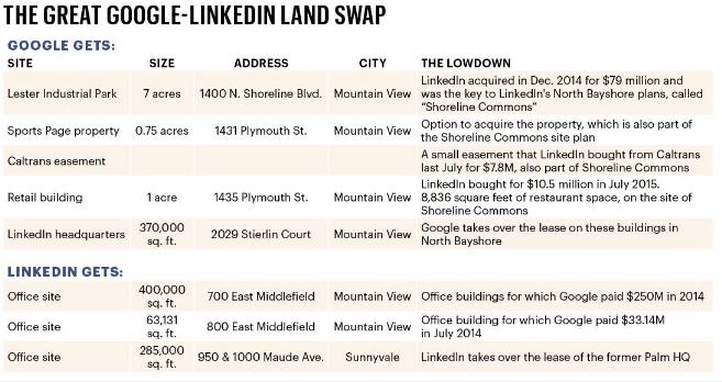 Google-LinkedIn-Real-Estate-Details