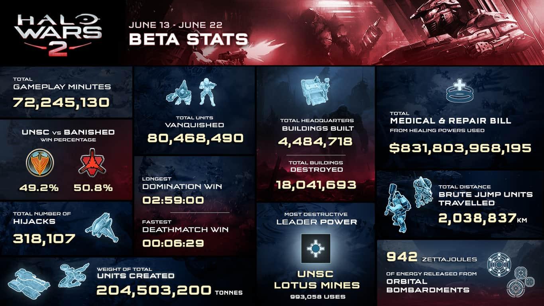 Halo Wars 2 Beta infographic.