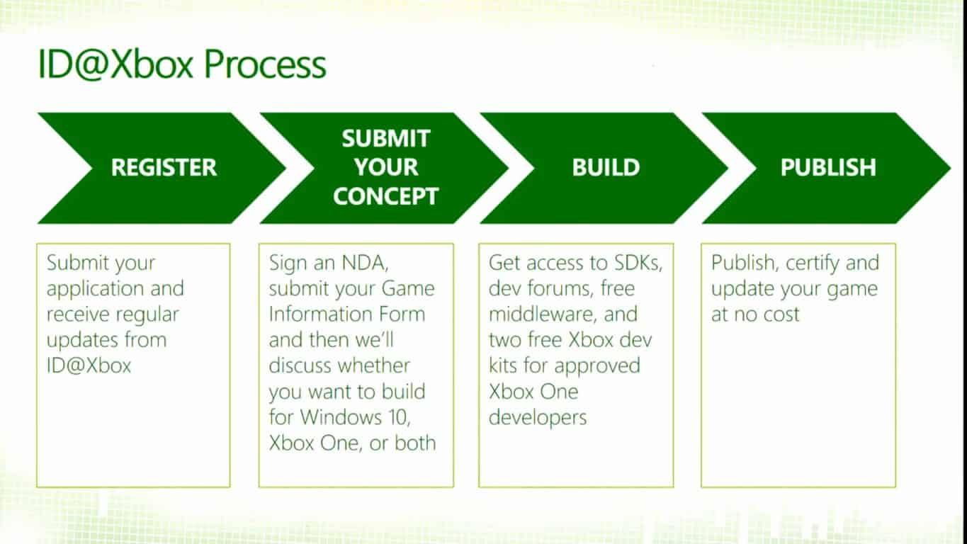 ... games development xbox live wikipedia xbox one games xbox xbox wire