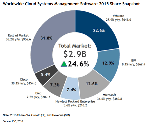 Worldwide Cloud Systems Management Software Market Share