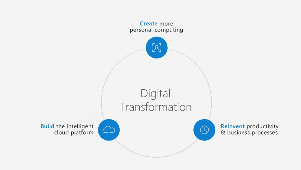 Digital transformation will be a key topic during WPC 2016.