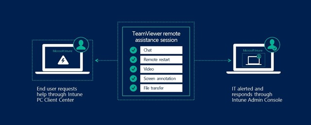 Intune-TeamViewer22 Microsoft dives into TeamViewer PC integration