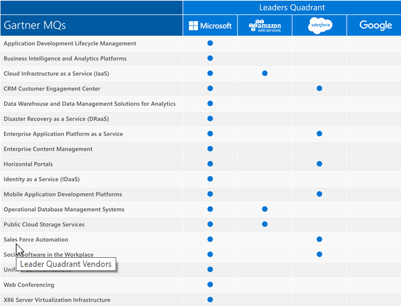 Microsoft Magic Quadrant Leader positions