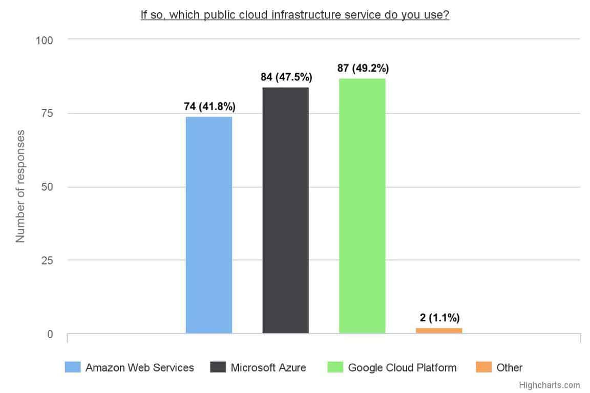 Sada systems public cloud survey shows enterprises more confident in cloud security, strong azure support - onmsft. Com - august 11, 2016