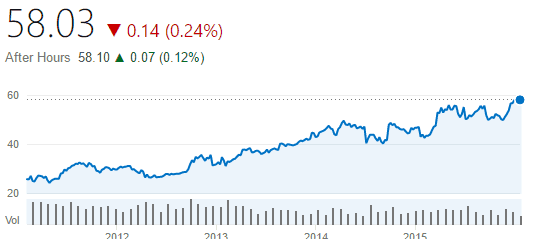 MSFT - 5 year share price