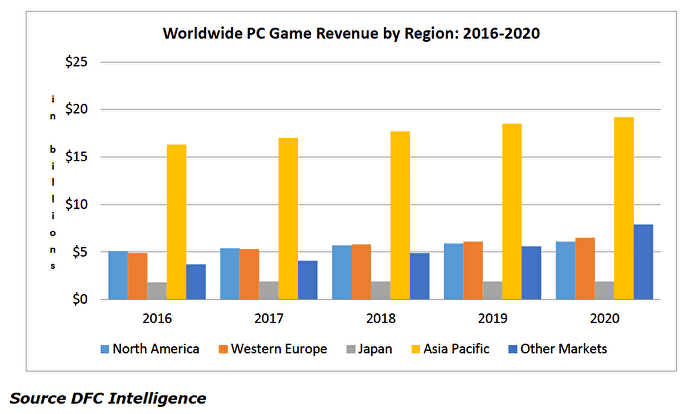 DFC Intelligence's revenue projections for PC gaming ,via Gameindustry.biz