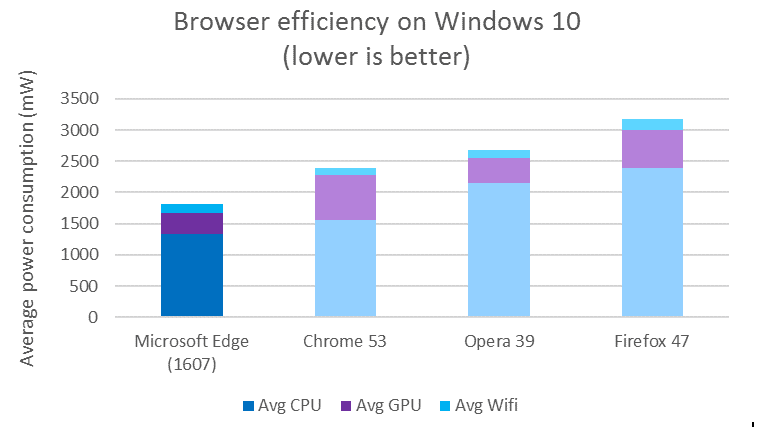 Browser battery efficiency