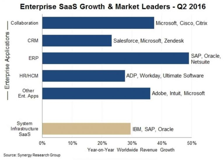 Synergy Research: Microsoft outranks Salesforce as the leading Software as a Service provider OnMSFT.com September 3, 2016