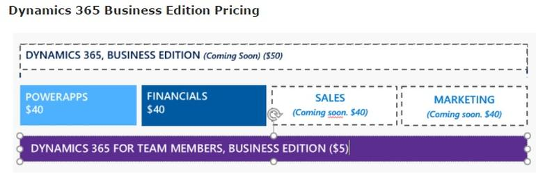 dynamics365businesspricing Microsoft leaks Dynamics 365 prices, starts at $50 a month for a Business Edition user
