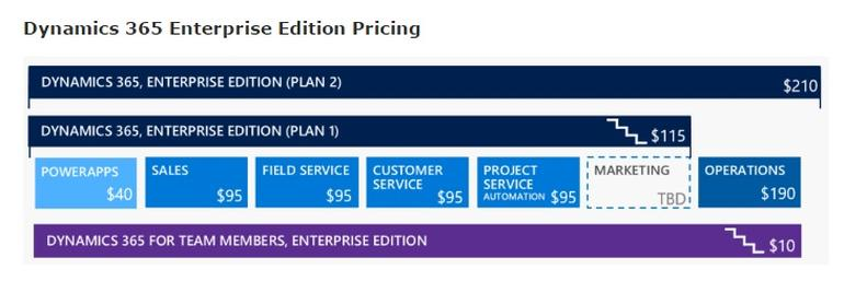 dynamics365enterprisepricing Microsoft leaks Dynamics 365 prices, starts at $50 a month for a Business Edition user