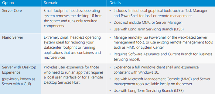 Windows Server 2016 Deployment Options from Microsoft